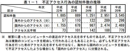 出典:http://www.soumu.go.jp/