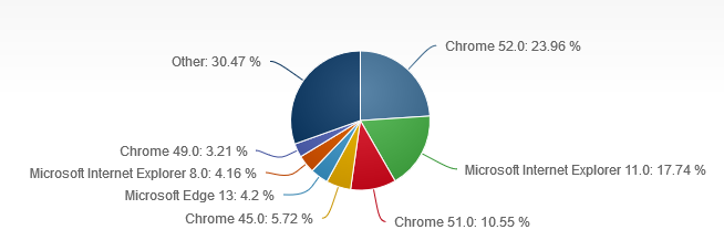 出典:Desktop Browser Version Market Share