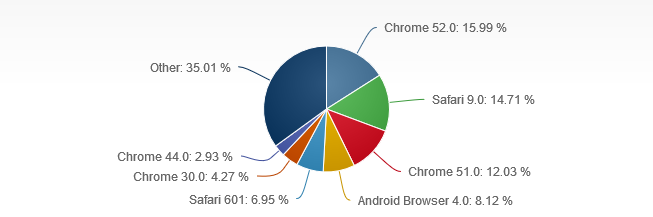 出典:Mobile/Tablet Browser Version Market Share