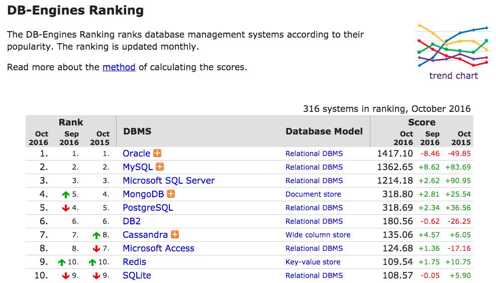 DB Enginesによる、2016年10月23日現在のデータベースの人気トップ10