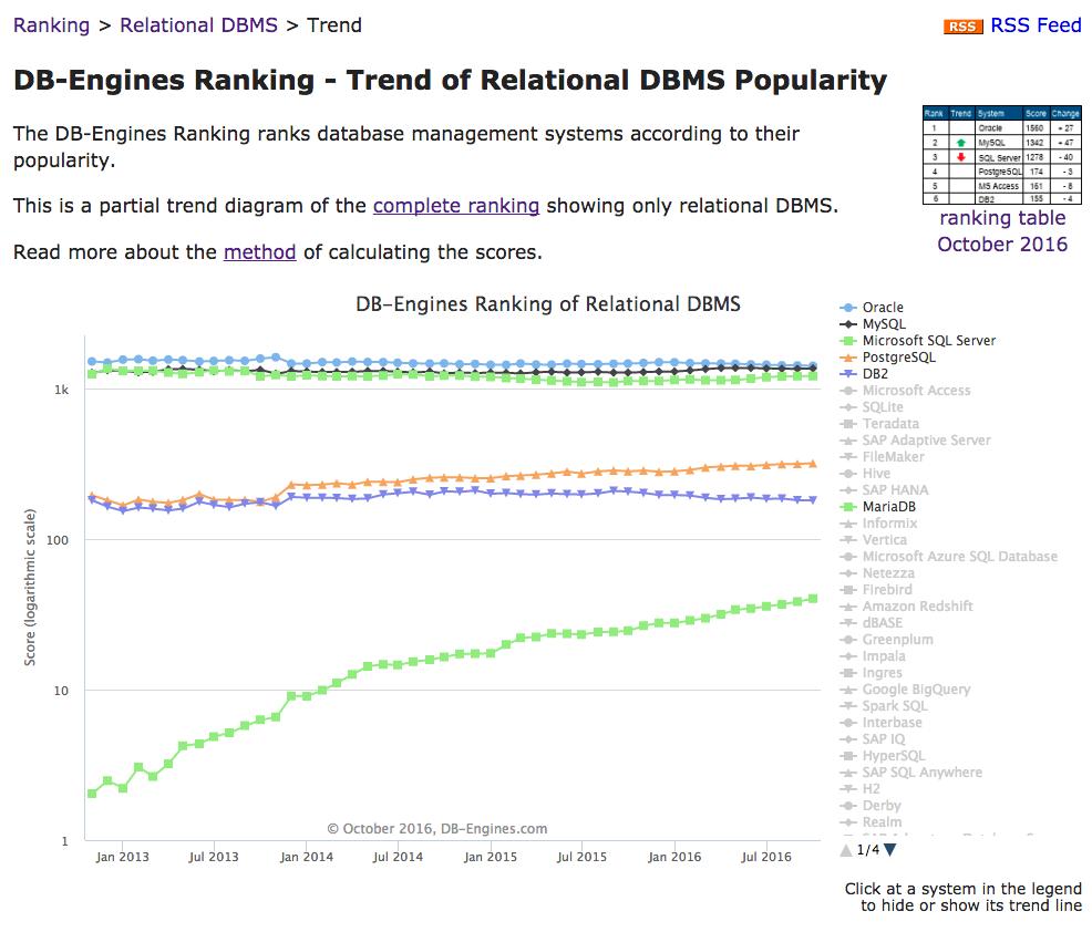 DB Enginesによる、2016年10月23日現在の人気TOP5のチャート