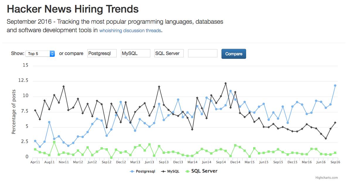 2016年9月のHacker NewsによるRDBMSについての雇用トレンドのチャート