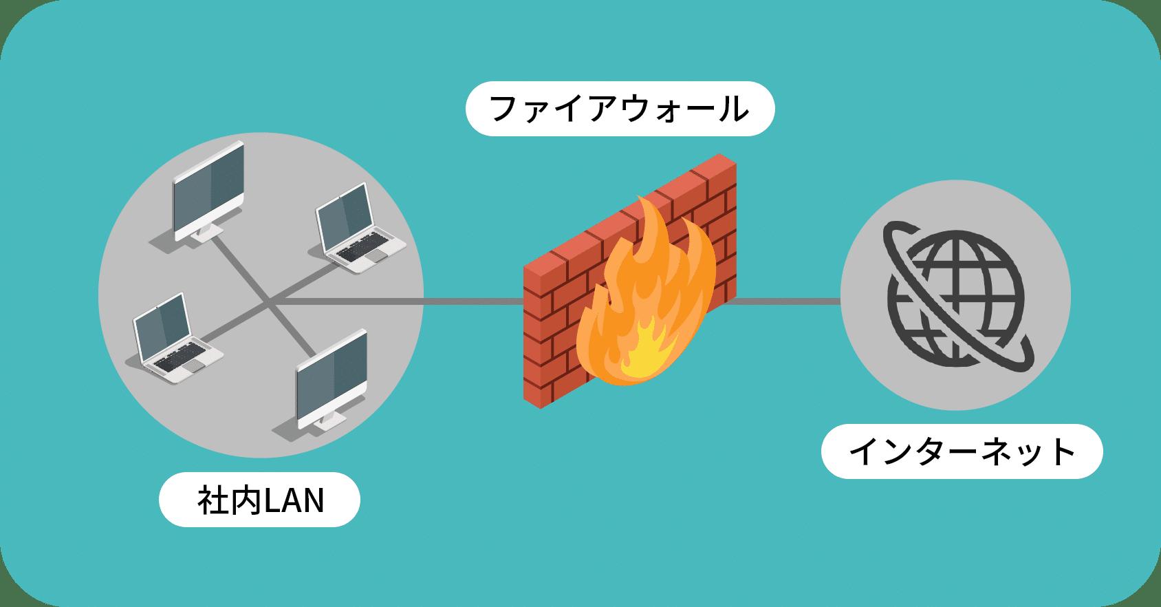 ネットワークに使用するファイアウォール